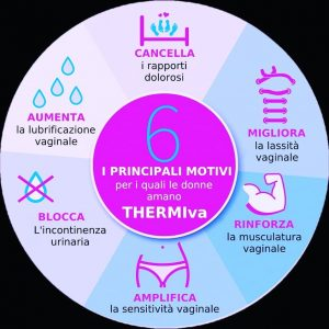thermiva_benefici